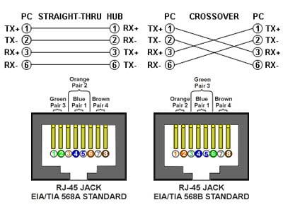 Cum se mufeaza un cablu de retea RJ45